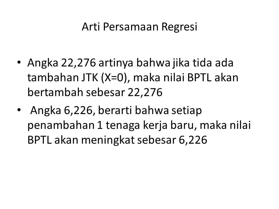 Arti Persamaan Regresi