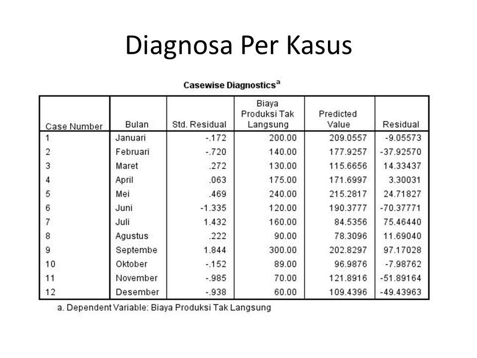 Diagnosa Per Kasus