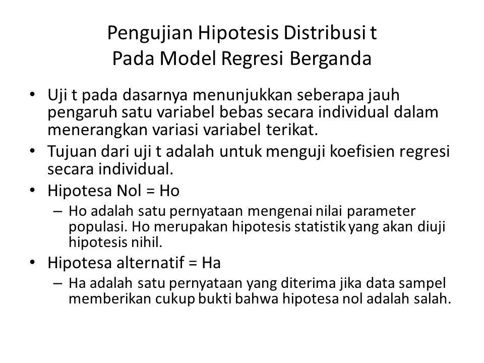 Pengujian Hipotesis Distribusi t Pada Model Regresi Berganda