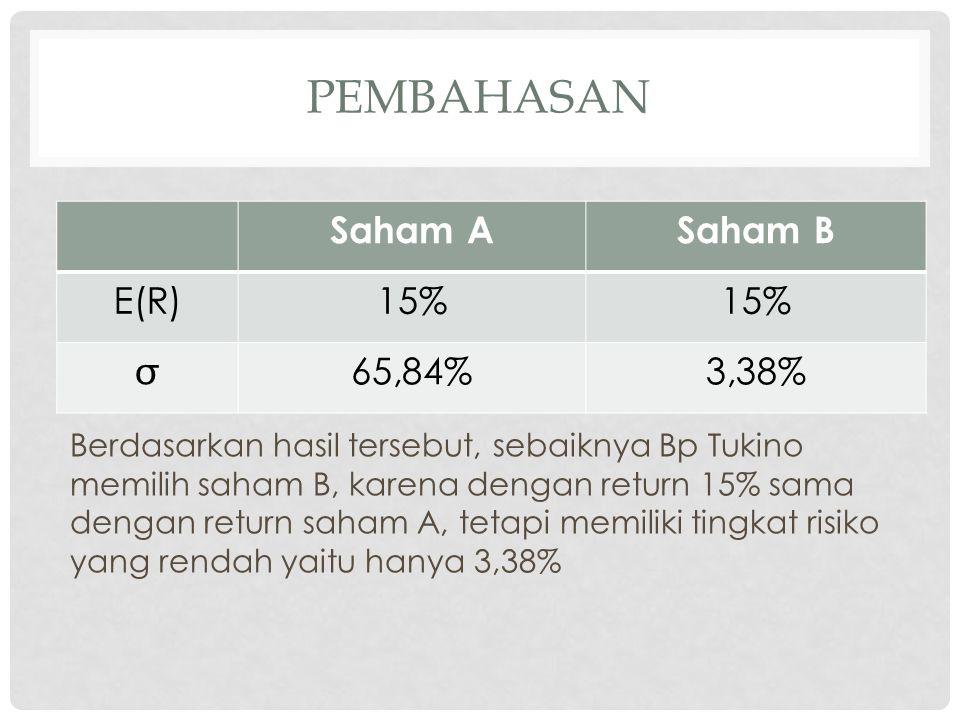 pembahasan Saham A Saham B E(R) 15%  65,84% 3,38%