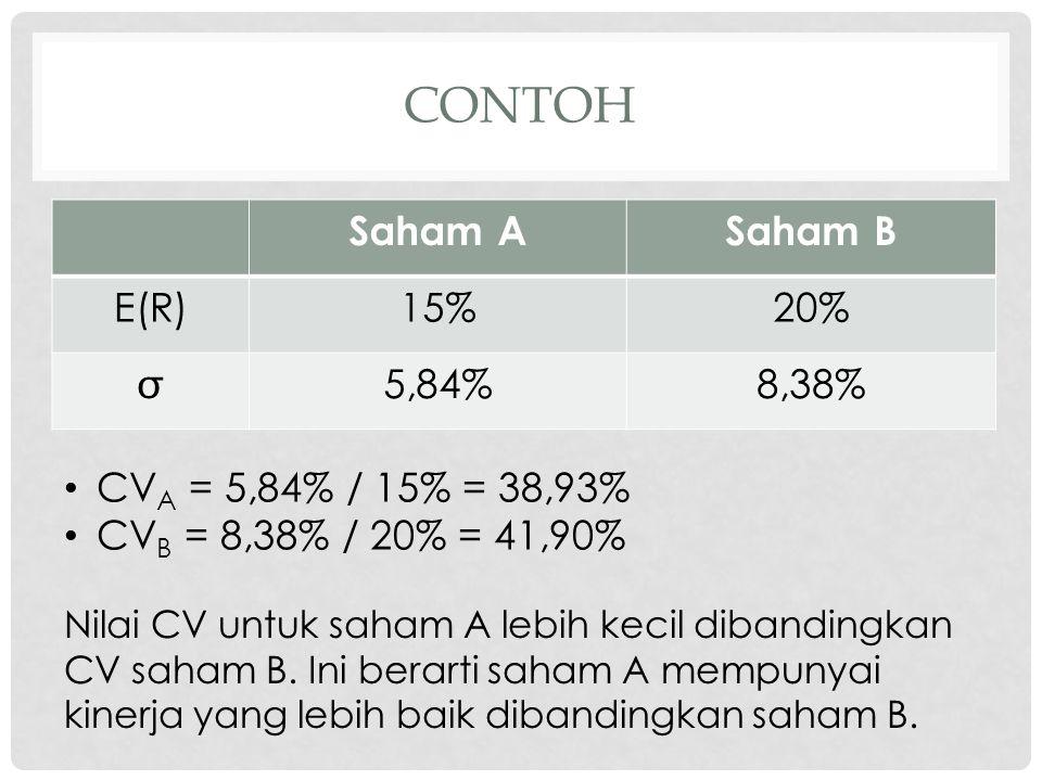 contoh Saham A Saham B E(R) 15% 20%  5,84% 8,38%