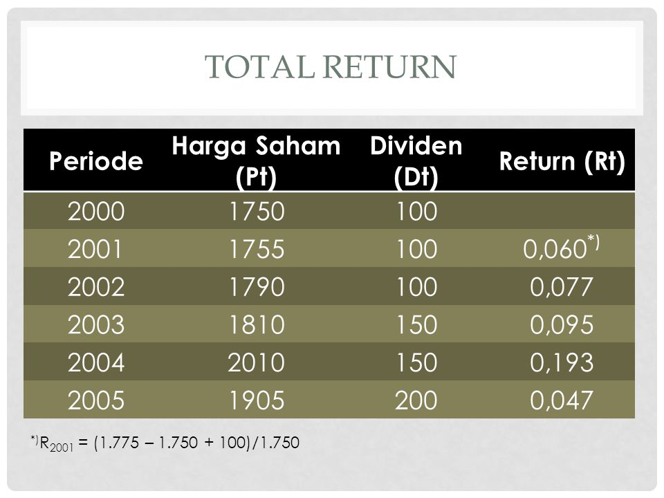 total Return Periode Harga Saham (Pt) Dividen (Dt) Return (Rt) 2000