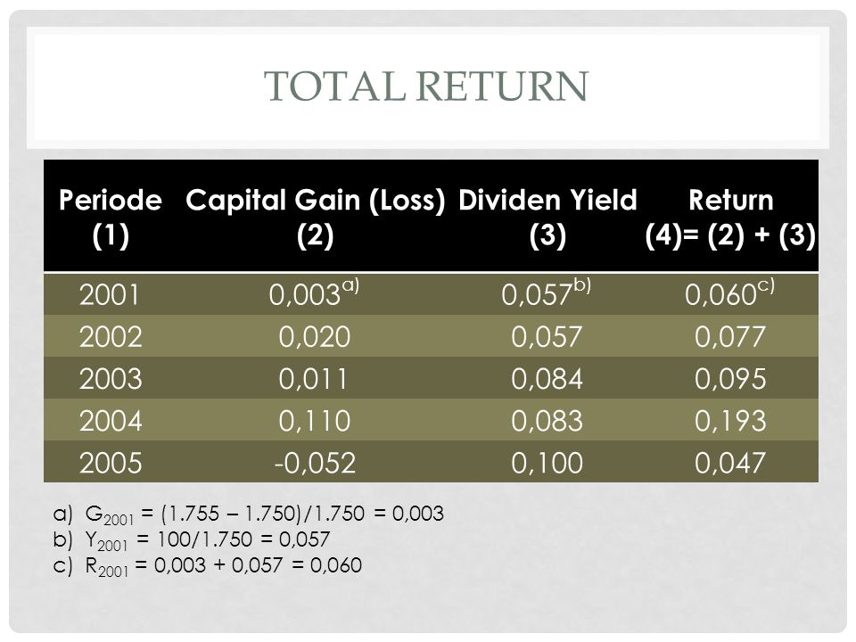 TOTAL RETURN Periode (1) Capital Gain (Loss) (2) Dividen Yield (3)