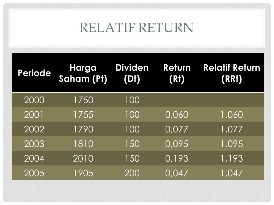 Relatif return Periode Harga Saham (Pt) Dividen (Dt) Return (Rt)