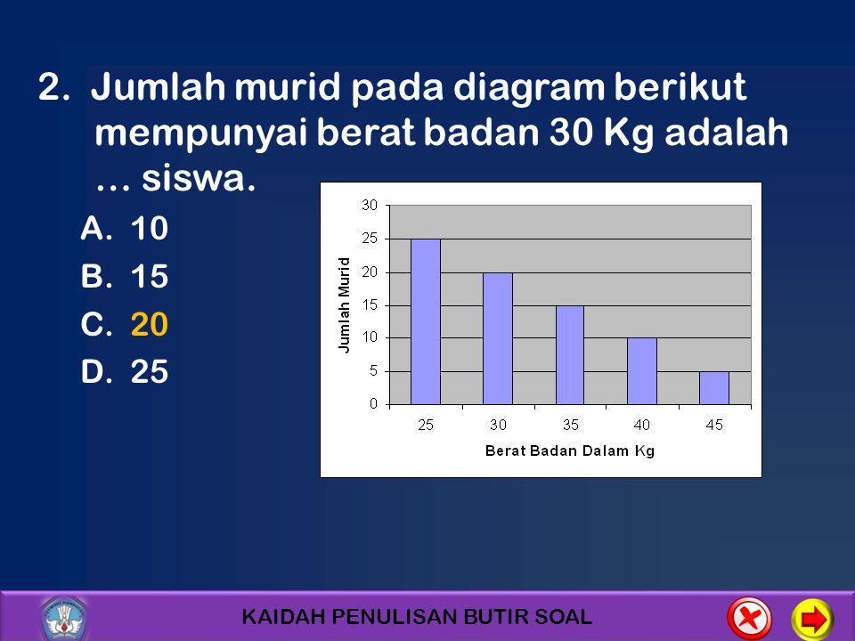 2. Jumlah murid pada diagram berikut mempunyai berat badan 30 Kg adalah … siswa.
