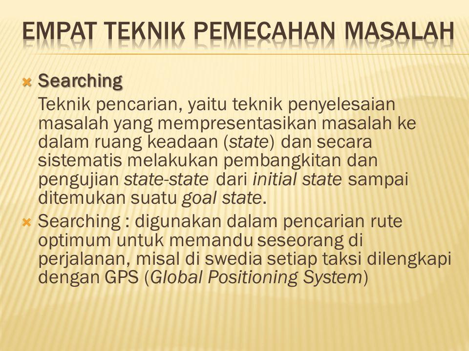 EMPAT TEKNIK PEMECAHAN MASALAH