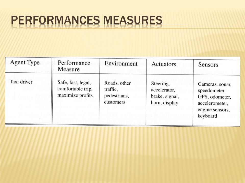 PERFORMANCES MEASURES