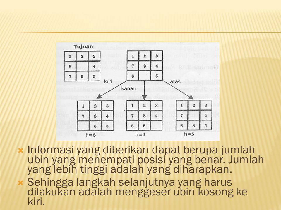 Informasi yang diberikan dapat berupa jumlah ubin yang menempati posisi yang benar. Jumlah yang lebih tinggi adalah yang diharapkan.