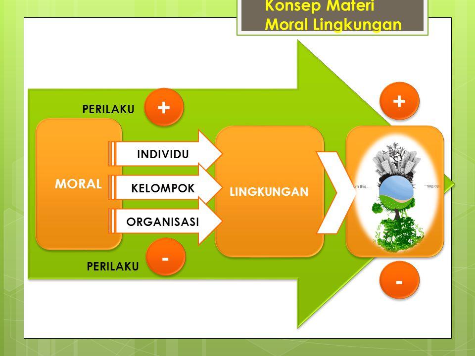 + + - - Konsep Materi Moral Lingkungan MORAL PERILAKU INDIVIDU