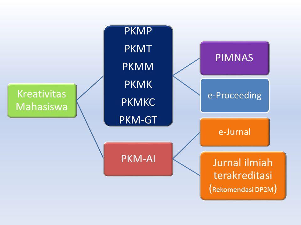 Kreativitas Mahasiswa PKMP PKMT PKMM PKMK PKMKC PKM-GT PIMNAS PKM-AI