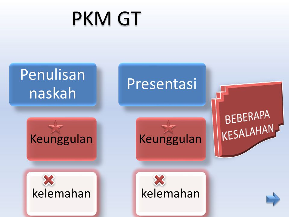 PKM GT BEBERAPA KESALAHAN Penulisan naskah Keunggulan kelemahan