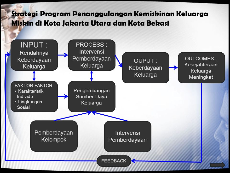Strategi Program Penanggulangan Kemiskinan Keluarga Miskin di Kota Jakarta Utara dan Kota Bekasi