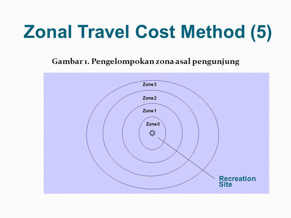 Zonal Travel Cost Method (5)