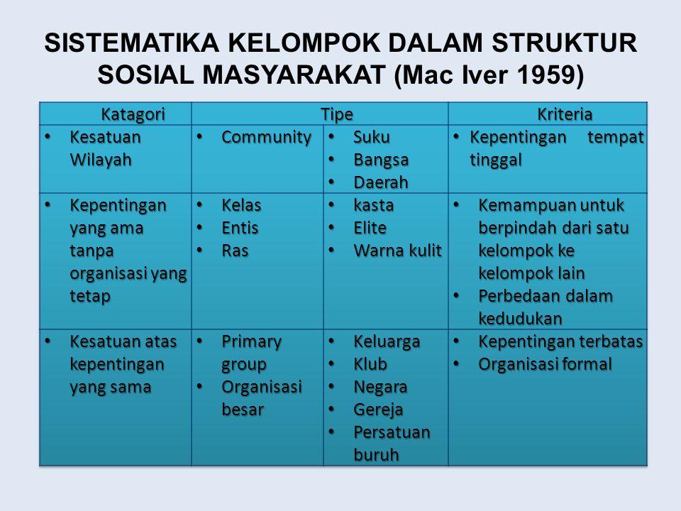SISTEMATIKA KELOMPOK DALAM STRUKTUR SOSIAL MASYARAKAT (Mac Iver 1959)