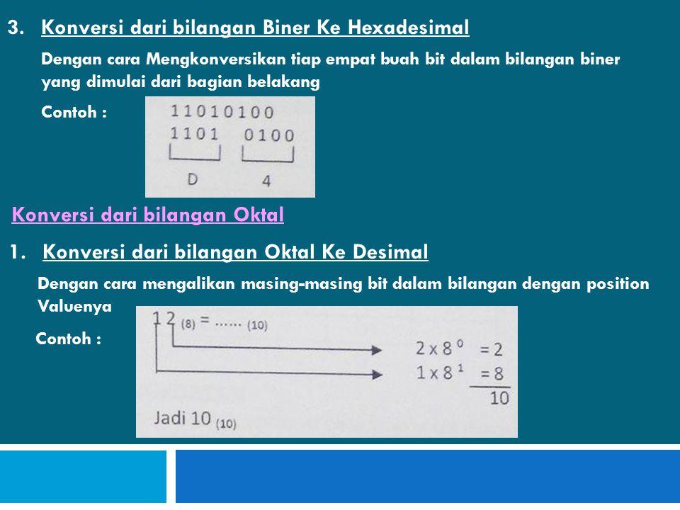 Konversi dari bilangan Biner Ke Hexadesimal