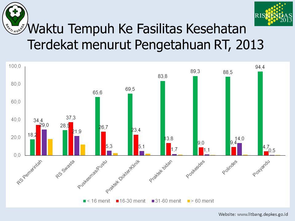 Waktu Tempuh Ke Fasilitas Kesehatan Terdekat menurut Pengetahuan RT, 2013