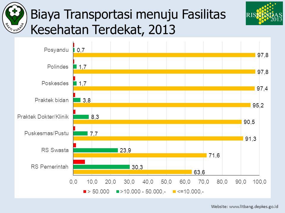 Biaya Transportasi menuju Fasilitas Kesehatan Terdekat, 2013