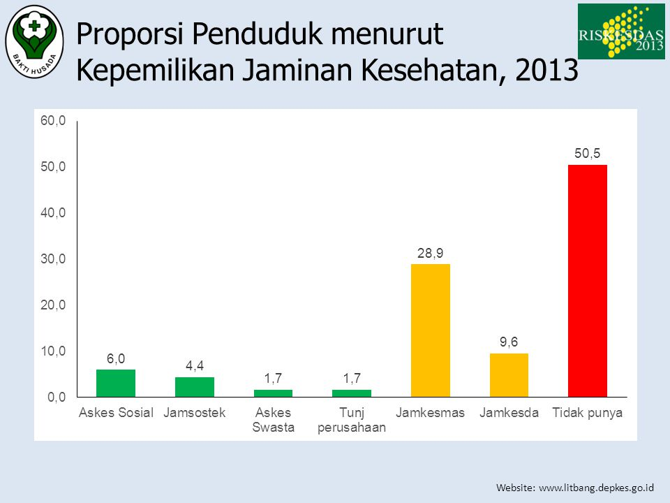 Proporsi Penduduk menurut Kepemilikan Jaminan Kesehatan, 2013
