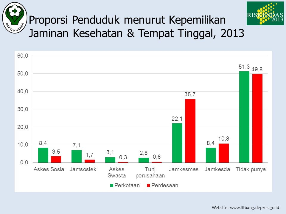 Proporsi Penduduk menurut Kepemilikan Jaminan Kesehatan & Tempat Tinggal, 2013