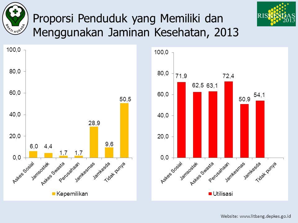 Proporsi Penduduk yang Memiliki dan Menggunakan Jaminan Kesehatan, 2013