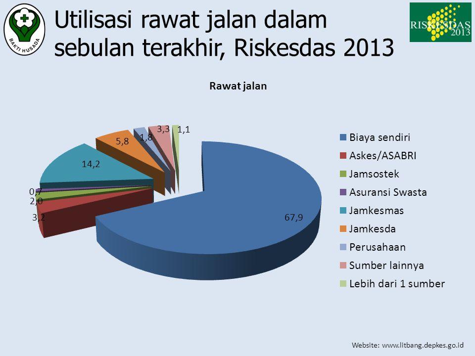 Utilisasi rawat jalan dalam sebulan terakhir, Riskesdas 2013