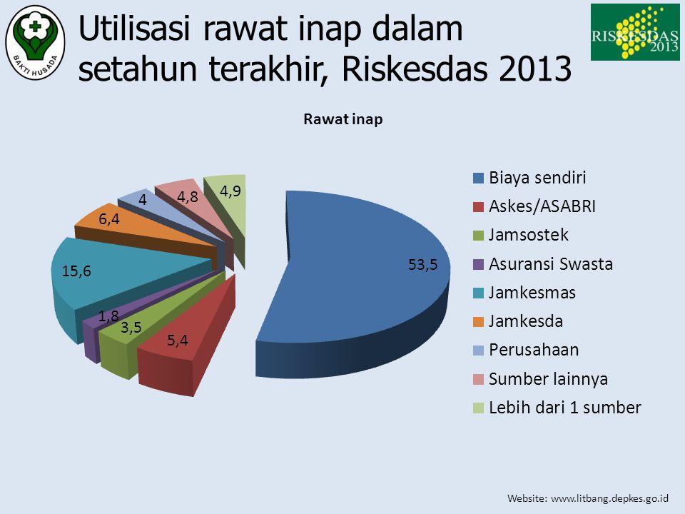 Utilisasi rawat inap dalam setahun terakhir, Riskesdas 2013