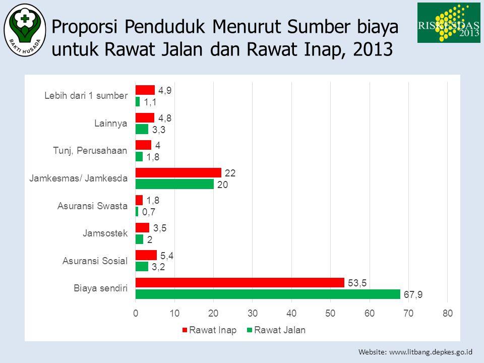 Proporsi Penduduk Menurut Sumber biaya untuk Rawat Jalan dan Rawat Inap, 2013