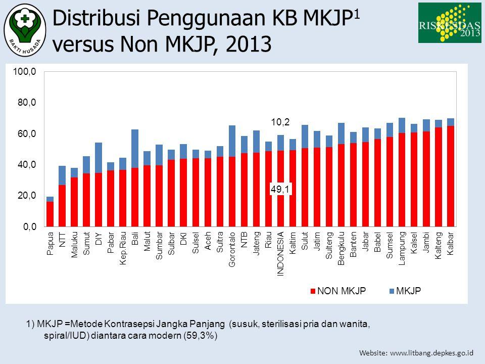 Distribusi Penggunaan KB MKJP1 versus Non MKJP, 2013