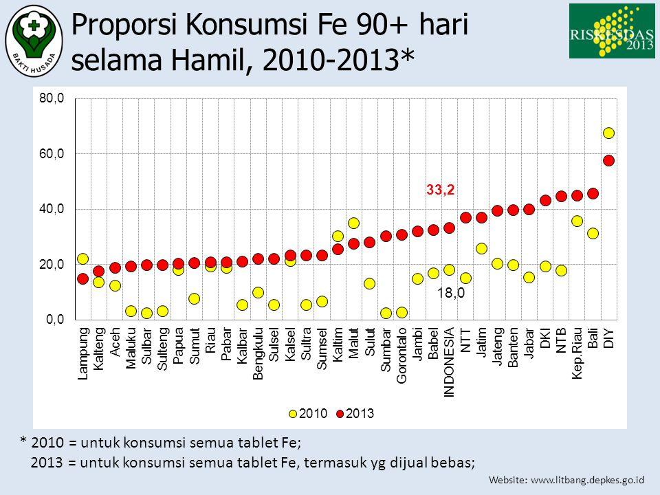 Proporsi Konsumsi Fe 90+ hari selama Hamil, 2010-2013*