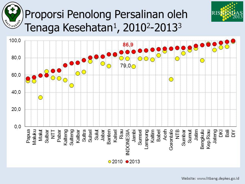 Proporsi Penolong Persalinan oleh Tenaga Kesehatan1, 20102-20133