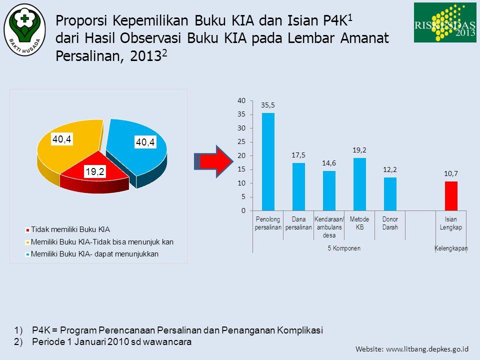Proporsi Kepemilikan Buku KIA dan Isian P4K1 dari Hasil Observasi Buku KIA pada Lembar Amanat Persalinan, 20132