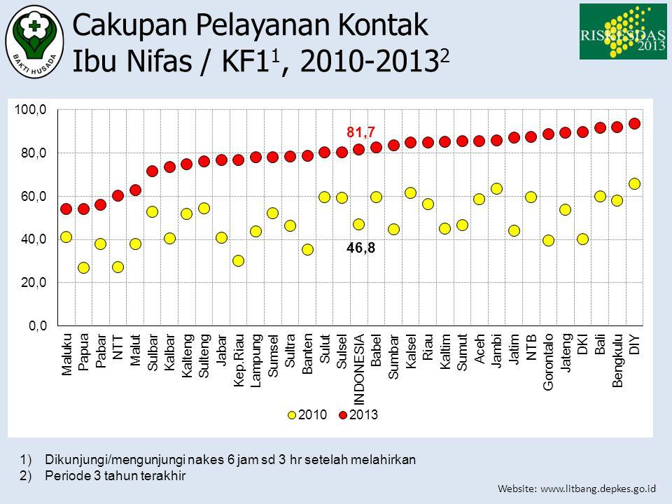 Cakupan Pelayanan Kontak Ibu Nifas / KF11, 2010-20132