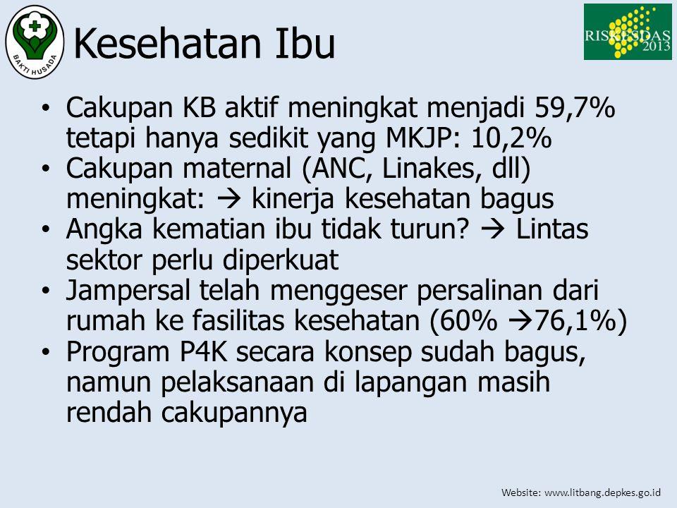 Kesehatan Ibu Cakupan KB aktif meningkat menjadi 59,7% tetapi hanya sedikit yang MKJP: 10,2%