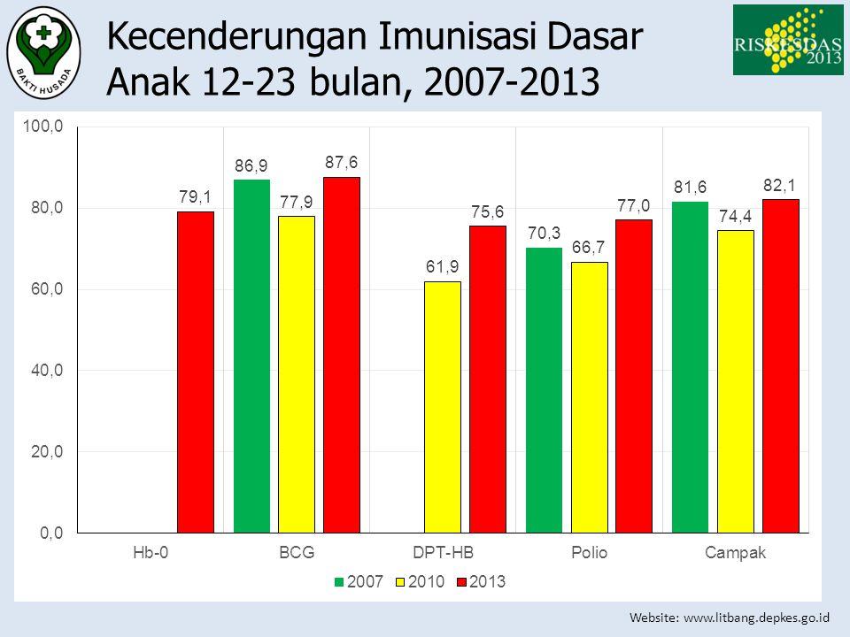 Kecenderungan Imunisasi Dasar Anak 12-23 bulan, 2007-2013