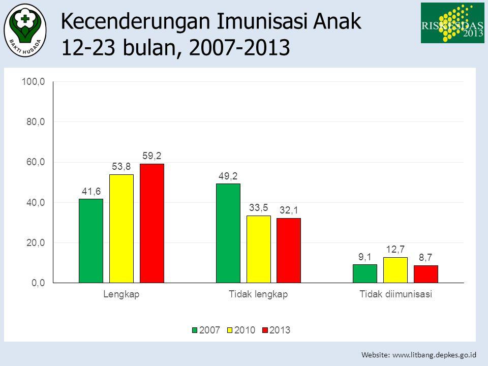 Kecenderungan Imunisasi Anak 12-23 bulan, 2007-2013