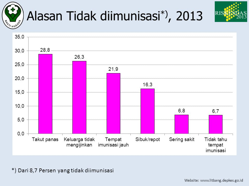 Alasan Tidak diimunisasi*), 2013