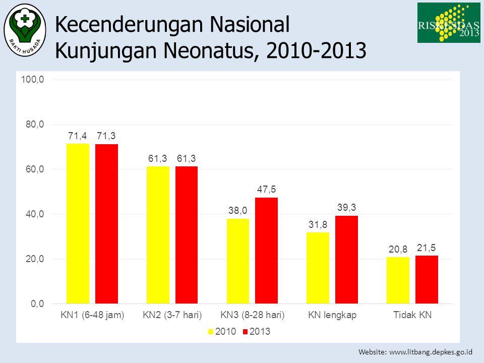 Kecenderungan Nasional Kunjungan Neonatus, 2010-2013