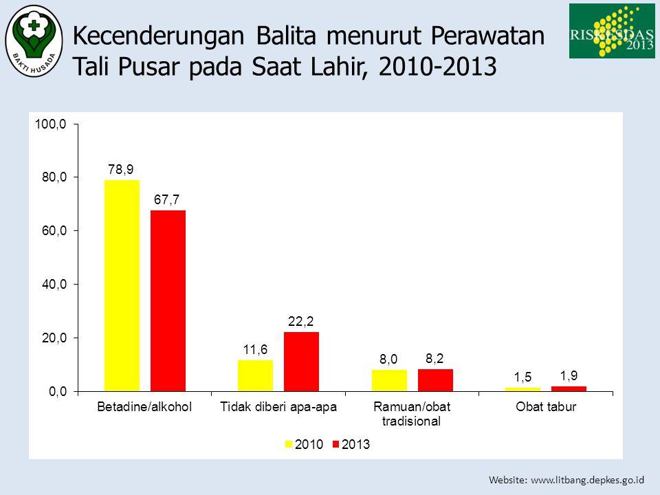 Kecenderungan Balita menurut Perawatan Tali Pusar pada Saat Lahir, 2010-2013