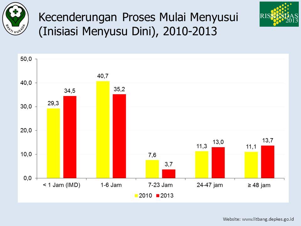 Kecenderungan Proses Mulai Menyusui (Inisiasi Menyusu Dini), 2010-2013