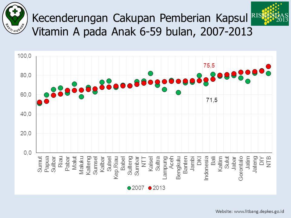 Kecenderungan Cakupan Pemberian Kapsul Vitamin A pada Anak 6-59 bulan, 2007-2013