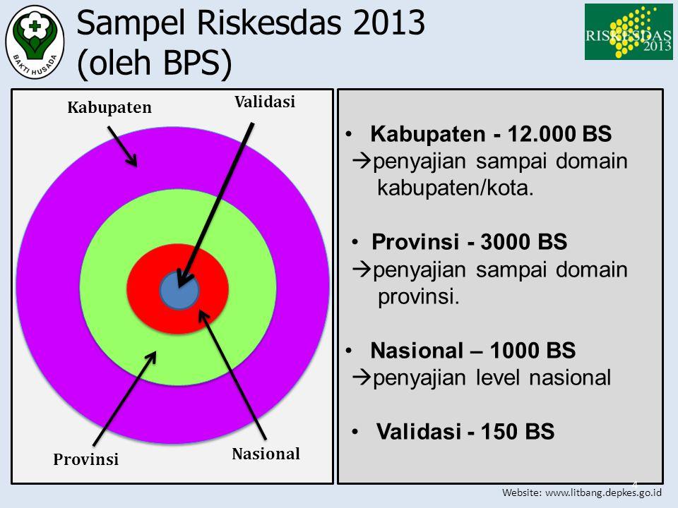 Sampel Riskesdas 2013 (oleh BPS)