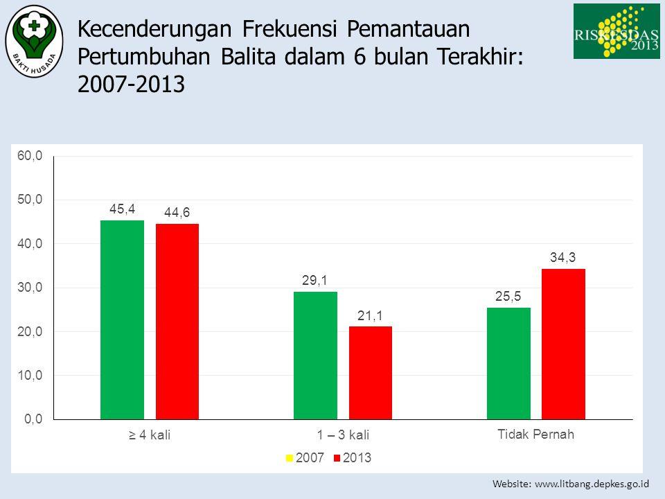 Kecenderungan Frekuensi Pemantauan Pertumbuhan Balita dalam 6 bulan Terakhir: 2007-2013