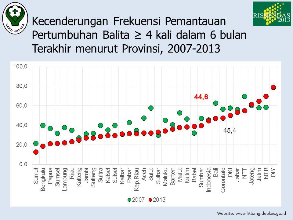 Kecenderungan Frekuensi Pemantauan Pertumbuhan Balita ≥ 4 kali dalam 6 bulan Terakhir menurut Provinsi, 2007-2013