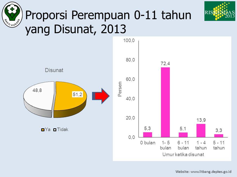 Proporsi Perempuan 0-11 tahun yang Disunat, 2013