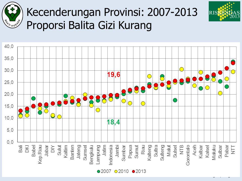 Kecenderungan Provinsi: 2007-2013 Proporsi Balita Gizi Kurang