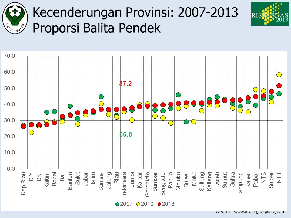 Kecenderungan Provinsi: 2007-2013 Proporsi Balita Pendek