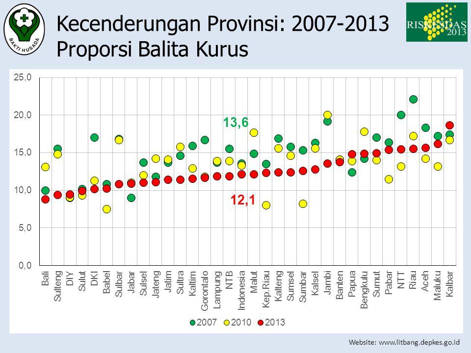 Kecenderungan Provinsi: 2007-2013 Proporsi Balita Kurus