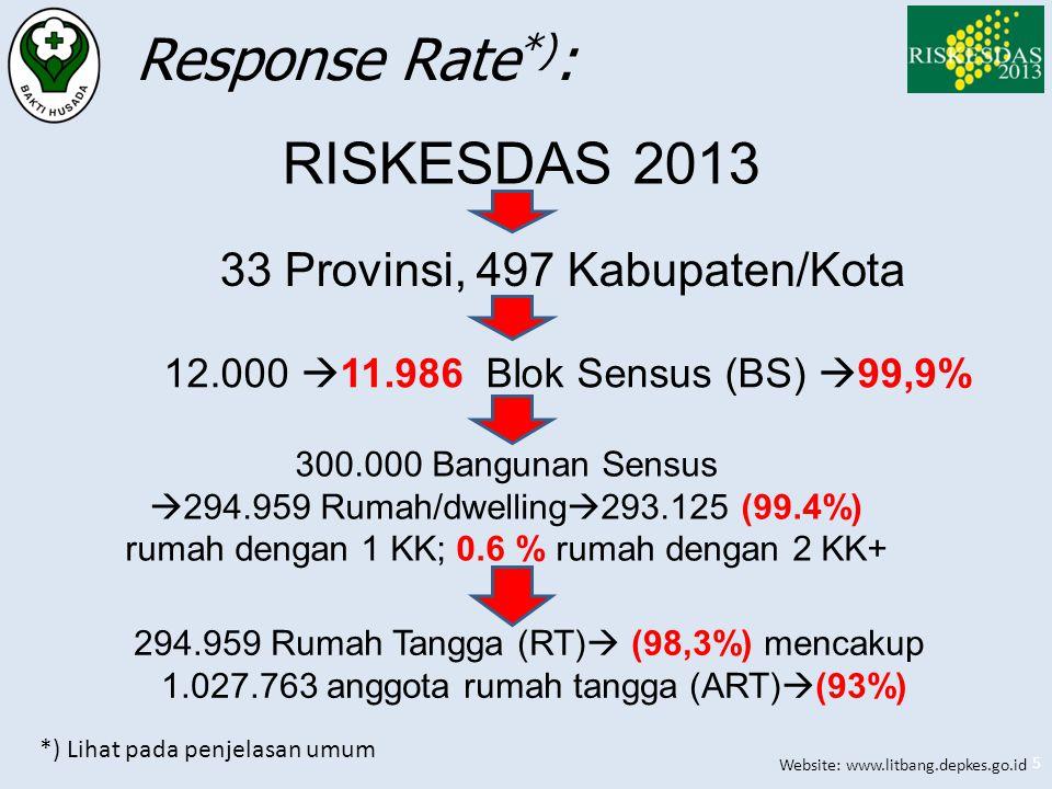 Response Rate*): RISKESDAS 2013 33 Provinsi, 497 Kabupaten/Kota