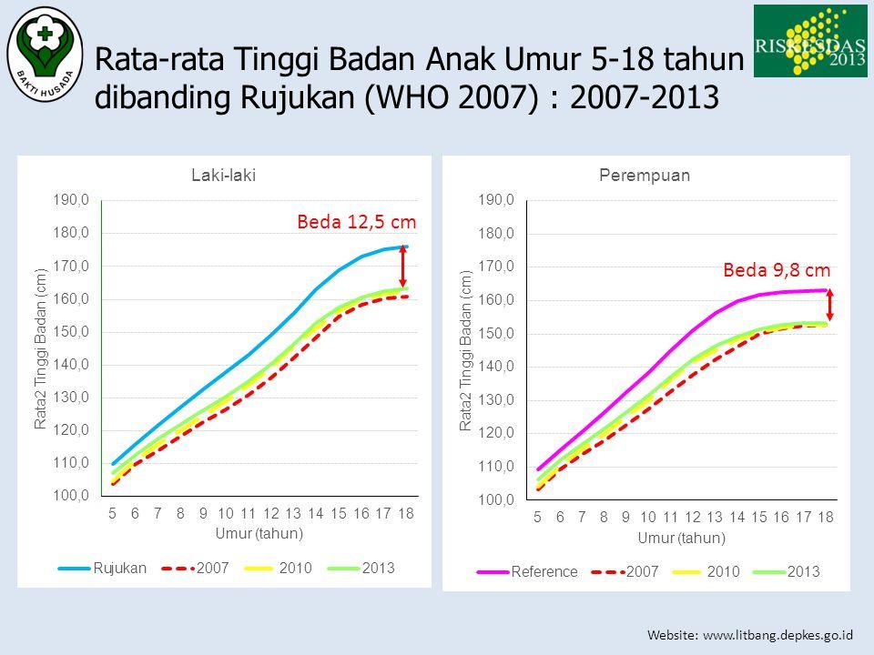 Rata-rata Tinggi Badan Anak Umur 5-18 tahun dibanding Rujukan (WHO 2007) : 2007-2013