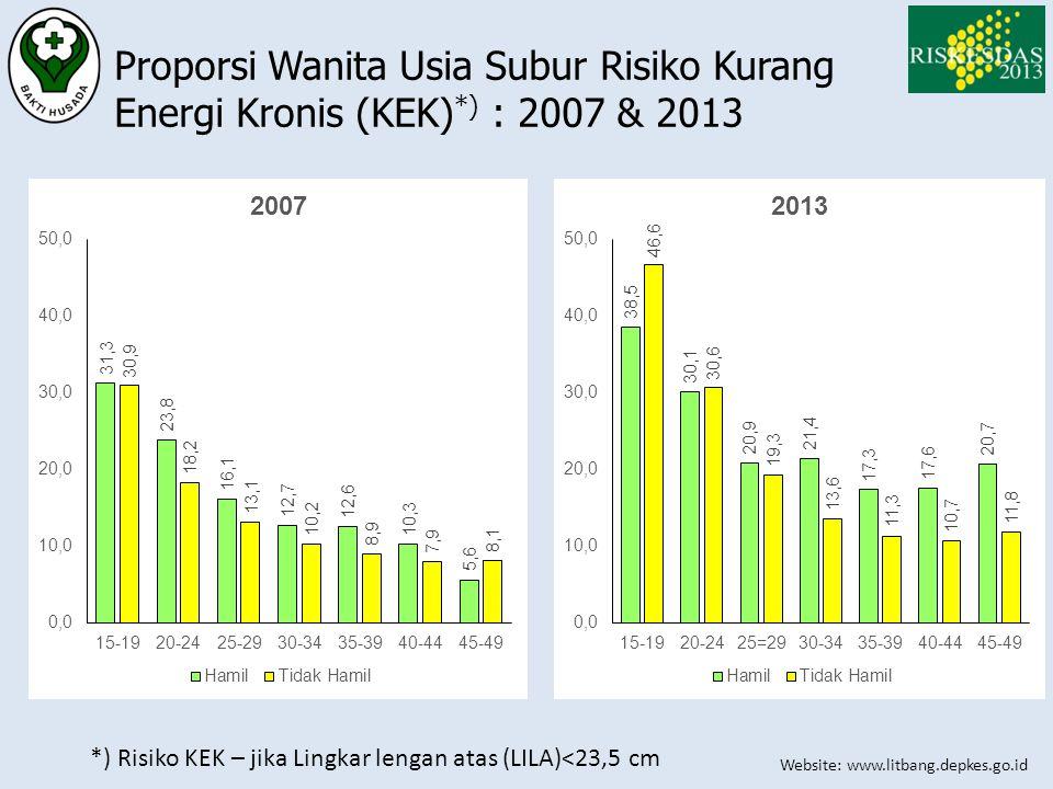 Proporsi Wanita Usia Subur Risiko Kurang Energi Kronis (KEK)